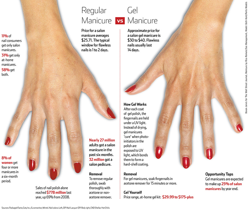 What S The Deal With In Salon Vs Diy Gel Manicures